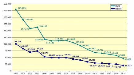Die Fallzahlen für ambulante Vorsorgeleistungen nach § 23 Absatz 2 SGB V sind seit Jahren rückläufig, © Bayerischer Heilbäder-Verband e.V.