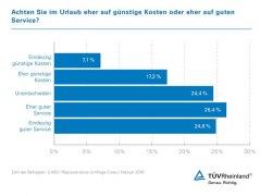 Guter Service ist Urlaubsgästen wichtiger als der Preis, © TÜV Rheinland